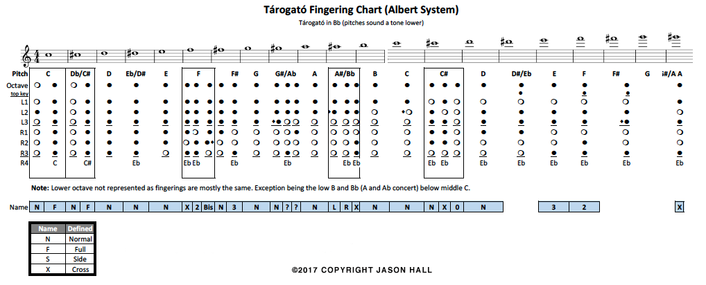 Tarogato-fingering-chart_Jason-Hall